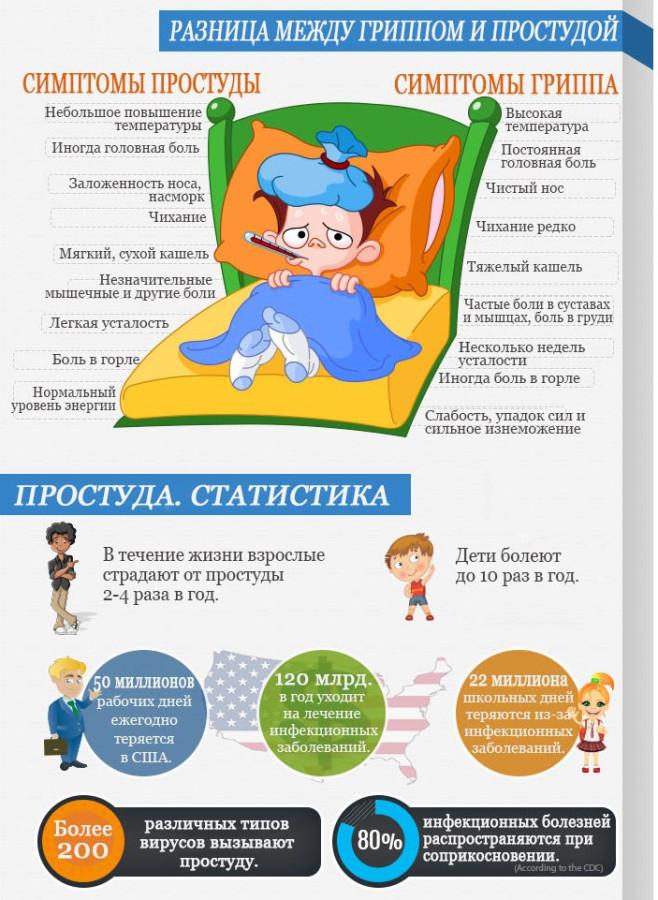 Как вылечить простуду грипп