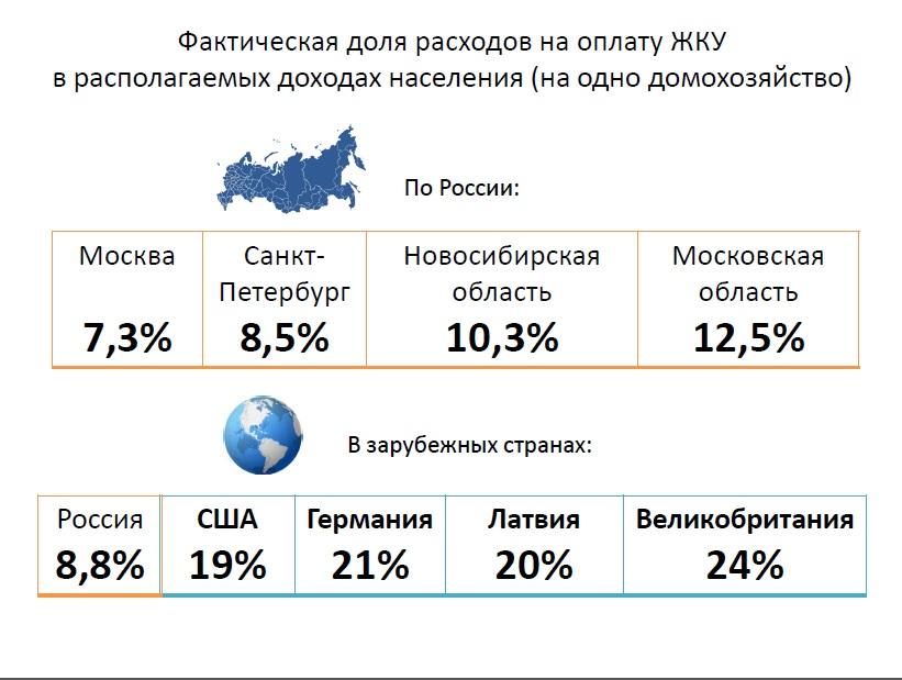 Отличие льгот москвы и московской области это