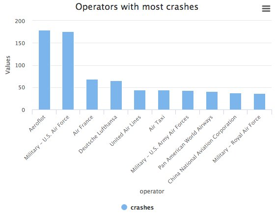 Аэрофлот -- №1 по авиакатастрофам в мире