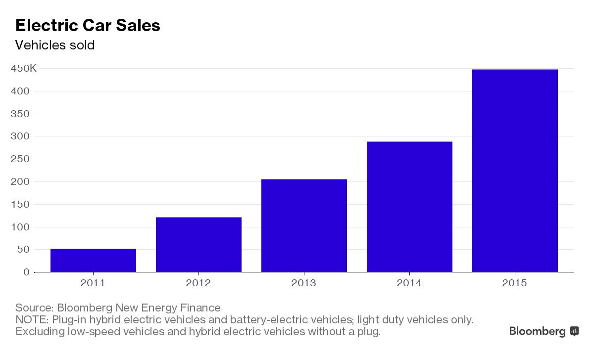 За 5 лет средняя цена аккумуляторов1