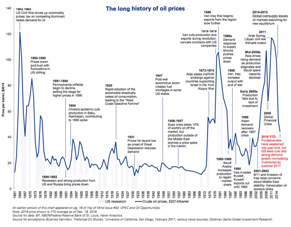 155 лет истории цен на нефть (график в ценах 2014 года).