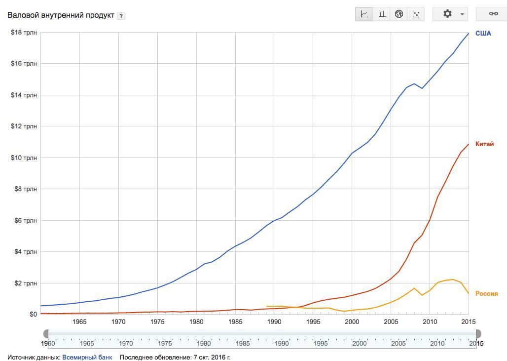 Экономика РФ в графиках