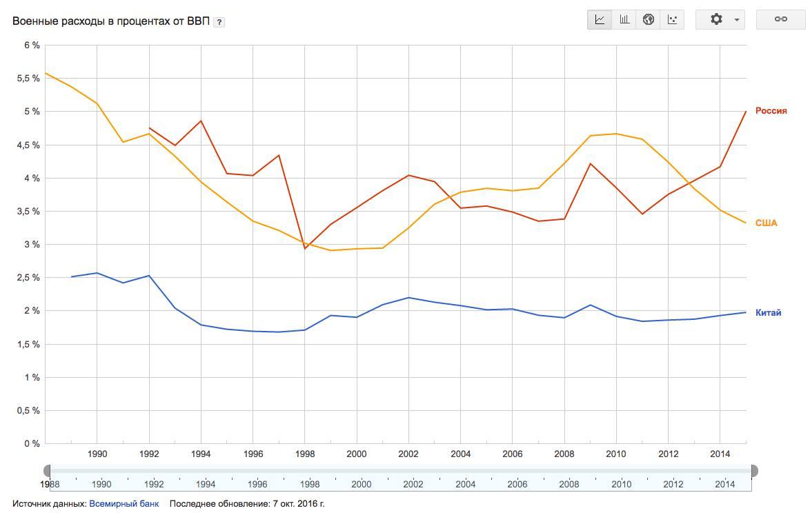 Экономика РФ в графиках1_o