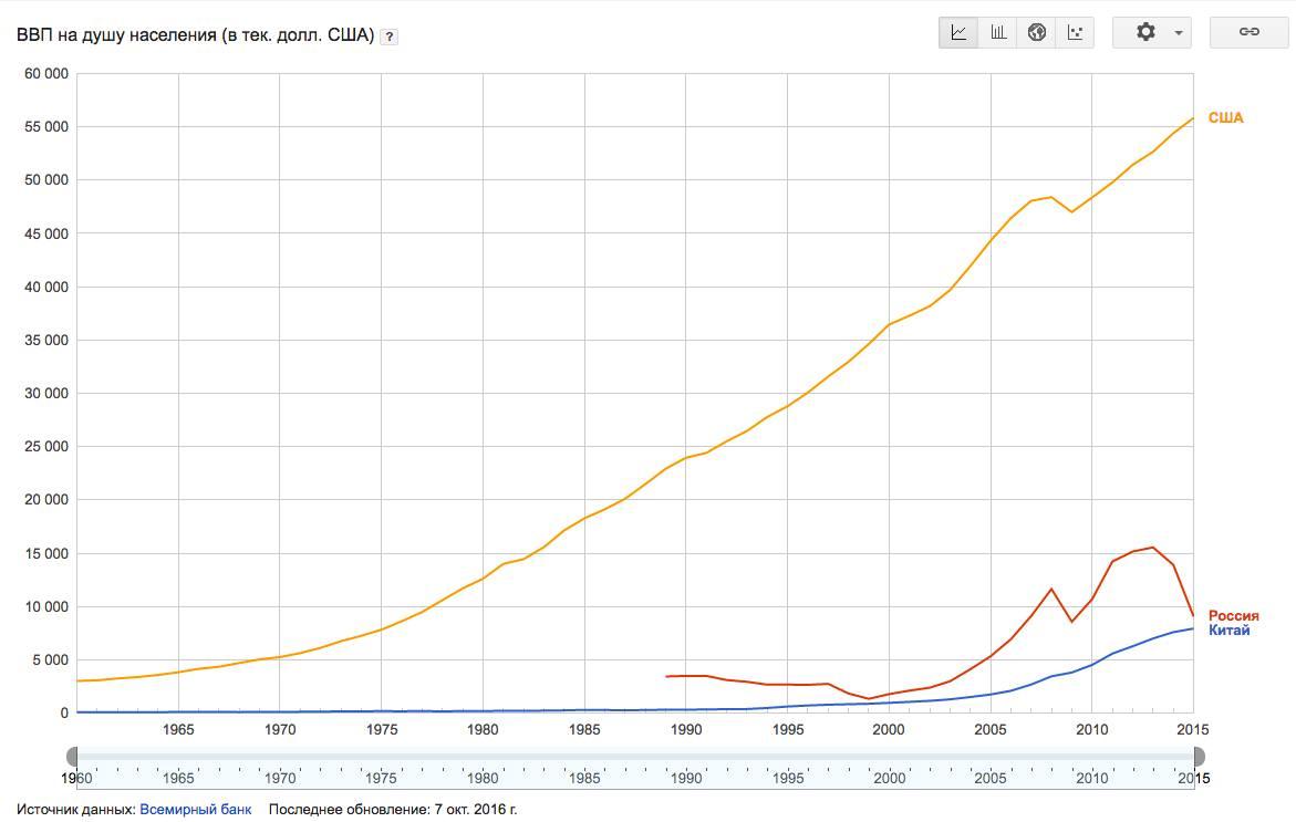 Экономика РФ в графиках37_o