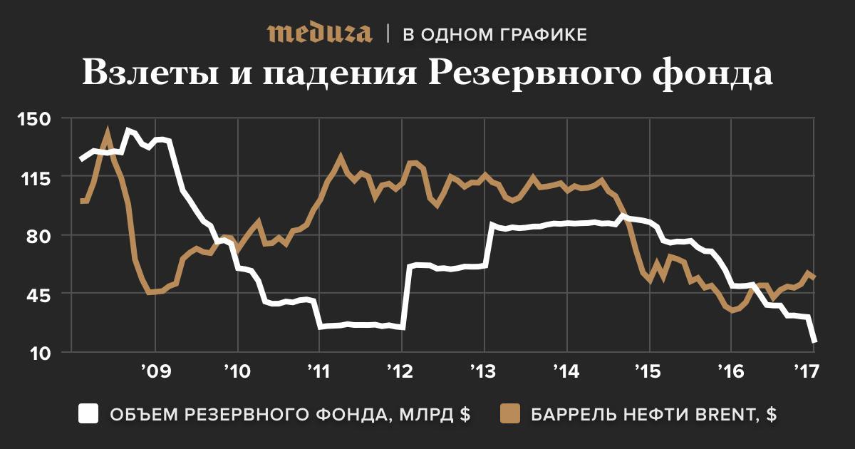 Взлеты и падения Резервного фонда России.