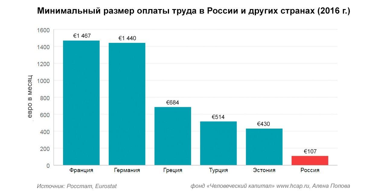 Минимальный размер оплаты труда в России в 14 раз меньше, чем во Франции. В 5 раз меньше, чем в Турции
