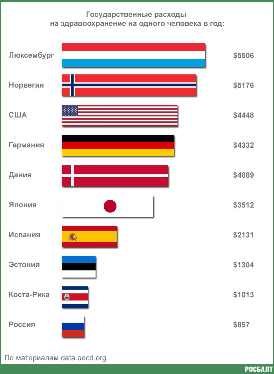 Как в России ценят здоровье граждан