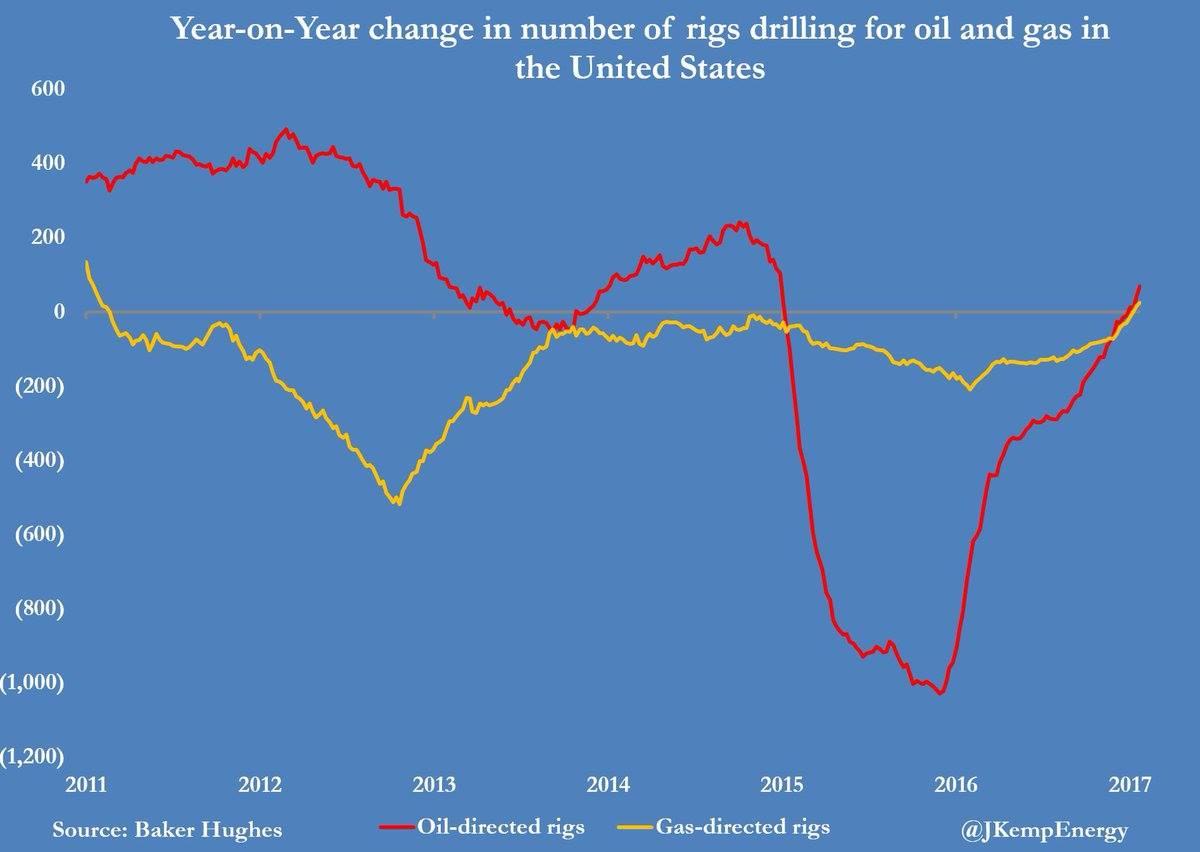 Число нефтяных буровых в США.