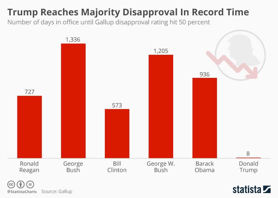 сколько президентам США потребовалось дней пребывания в должности, чтобы их рейтинг упал ниже 50%