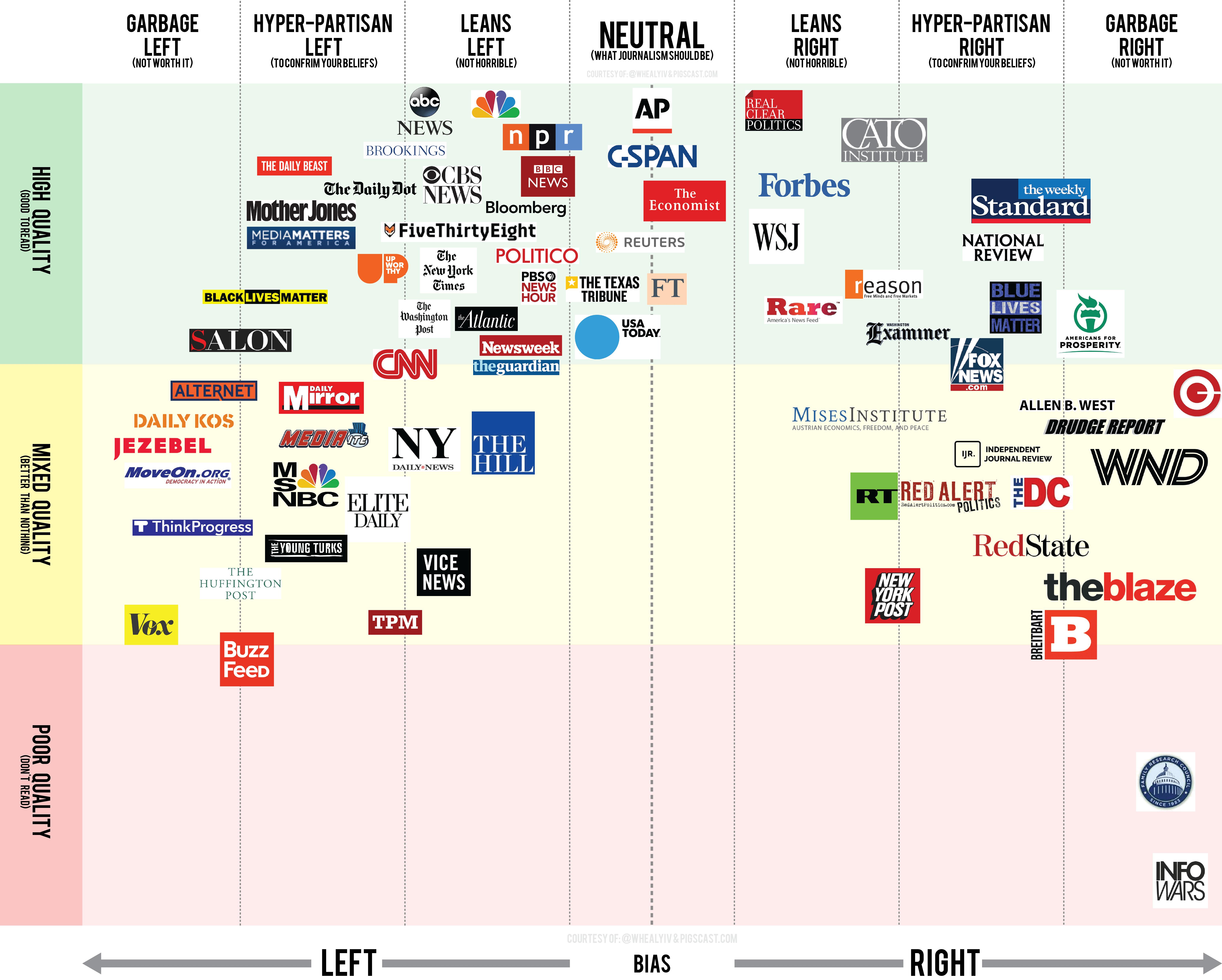 Вот интересный график по прессе, качеству и наклонностямNews