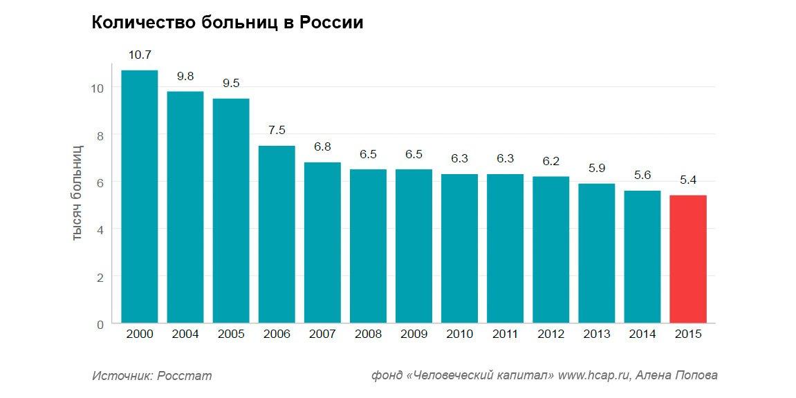 С 2000 года больниц в России стало в два раза меньше