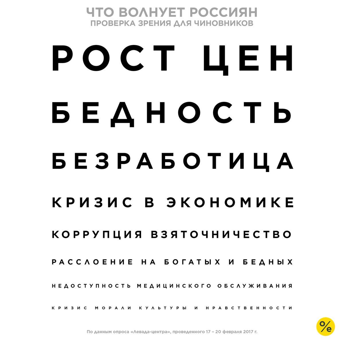 Согласно последнему опросу «Левада-центра»