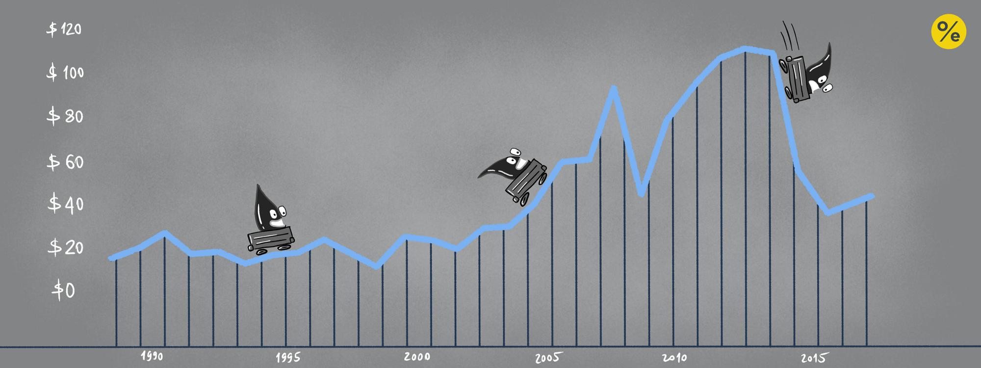 Из чего складывается текущая цена на нефть