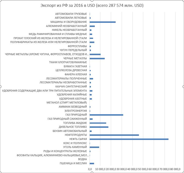 Статистика внешней торговли(товары)