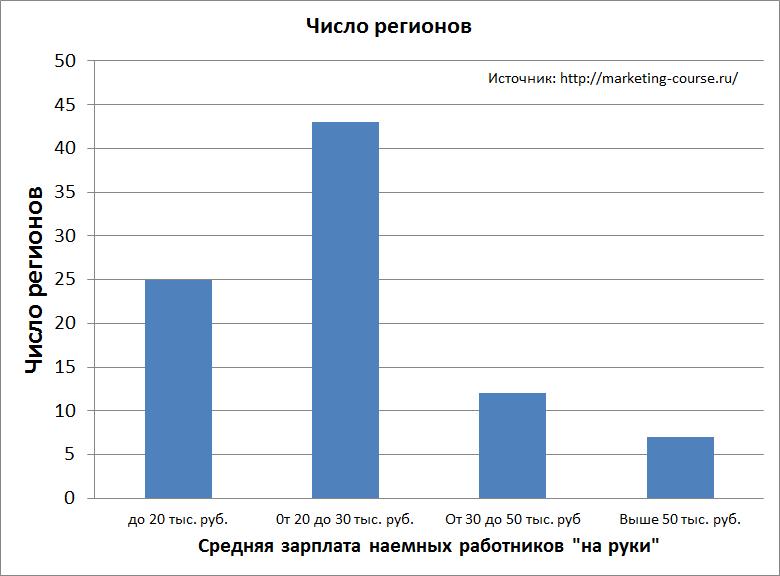 Средняя зарплата в России-1