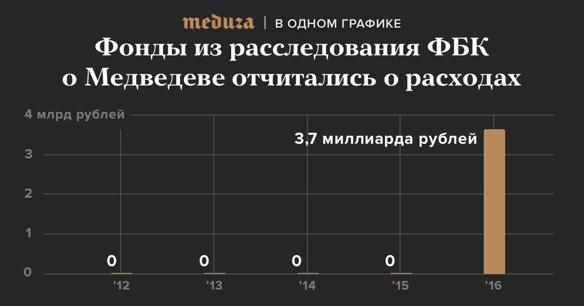 Финансовая отчетность фондов из «тайной империи Медведева». (УРОЖАЙНЫЙ ГОД!)