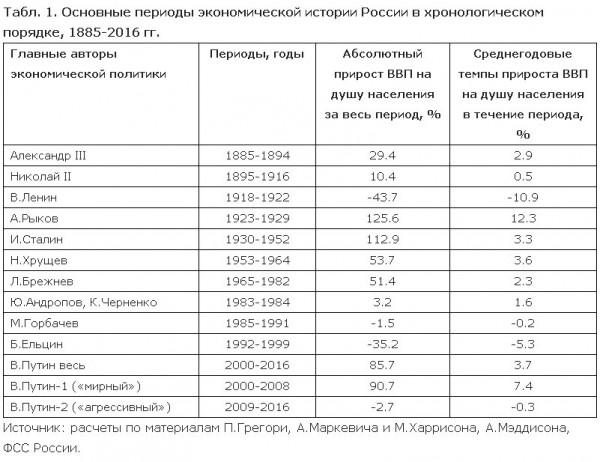 Исторические процессы в России зависят