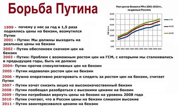 борьба путина с ценами на бензин