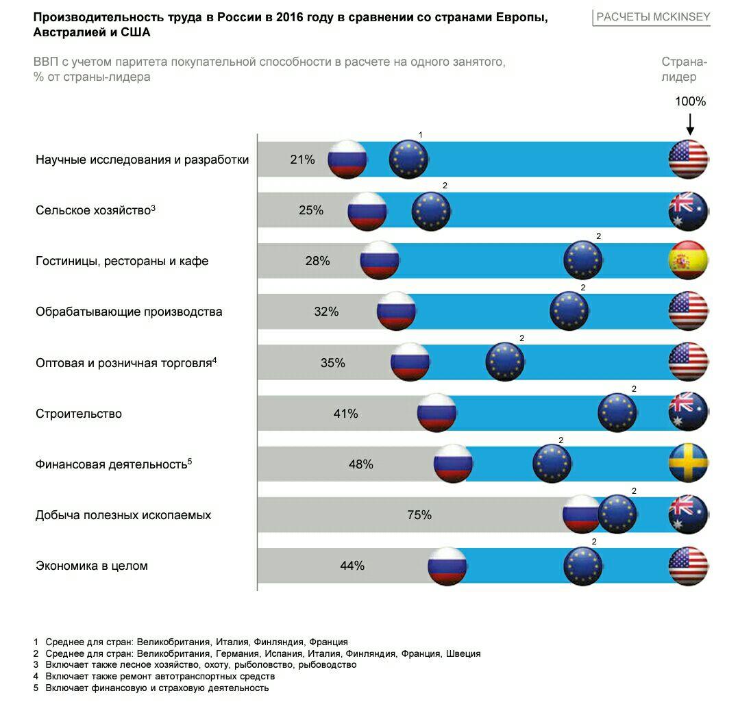 Производительность труда в России по секторам в сравнении с лидерами.