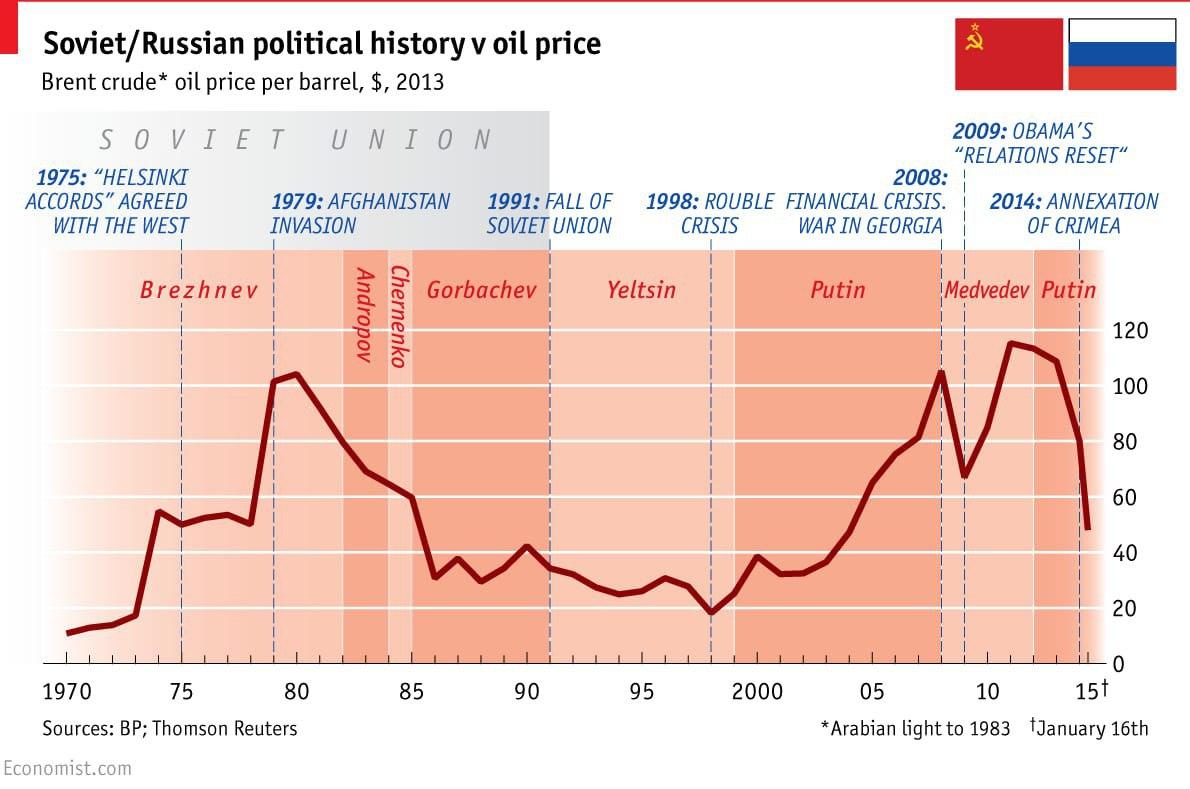 История СССР-РФ в графике цен на нефть последние полвека