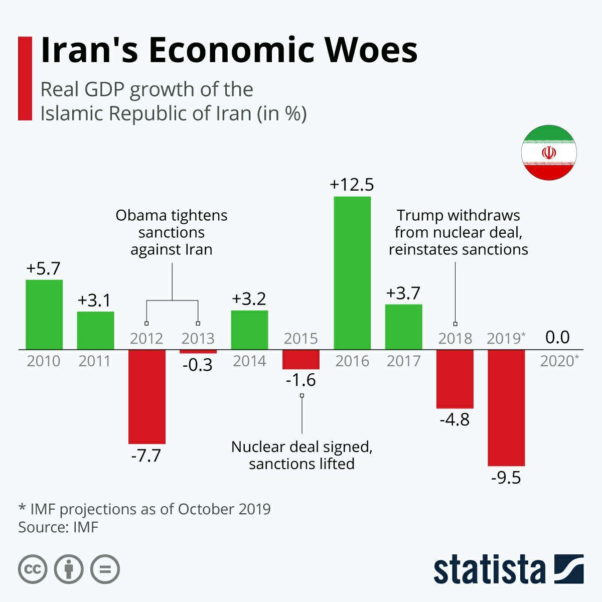 Динамика темпов роста ВВП Ирана.