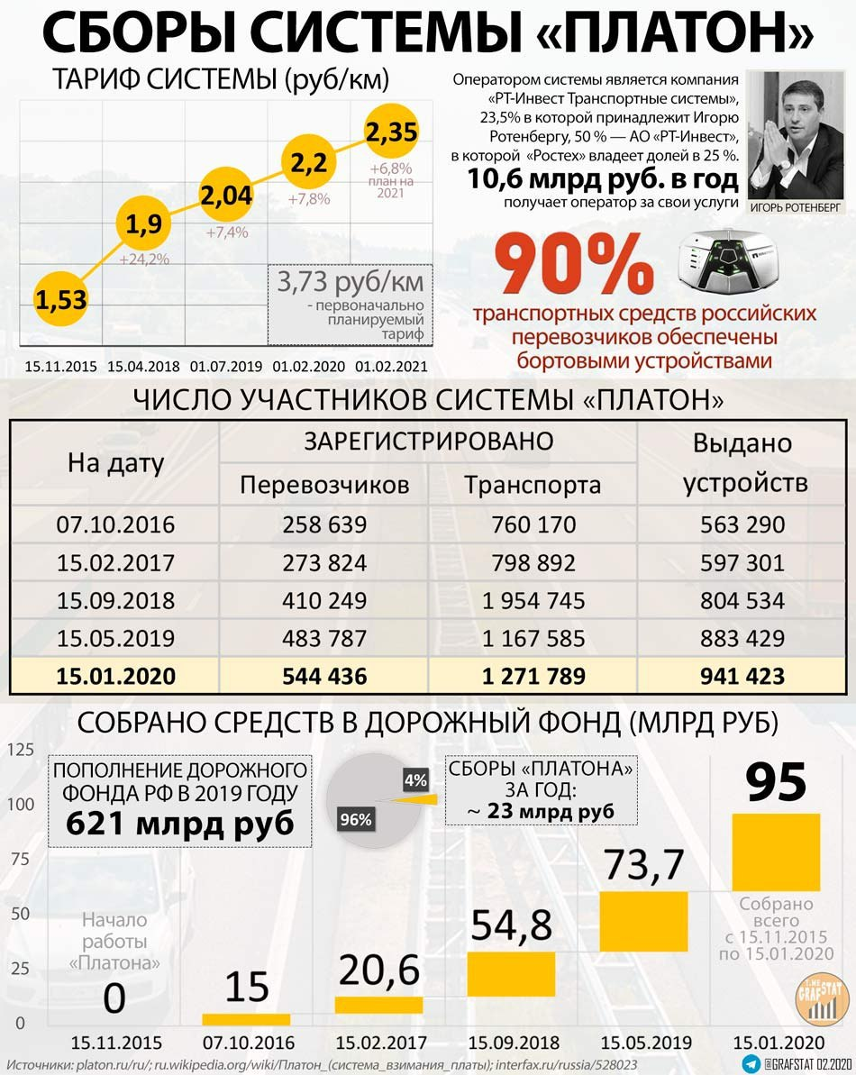 Итоги работы Платона с 2015 по 2020 год.