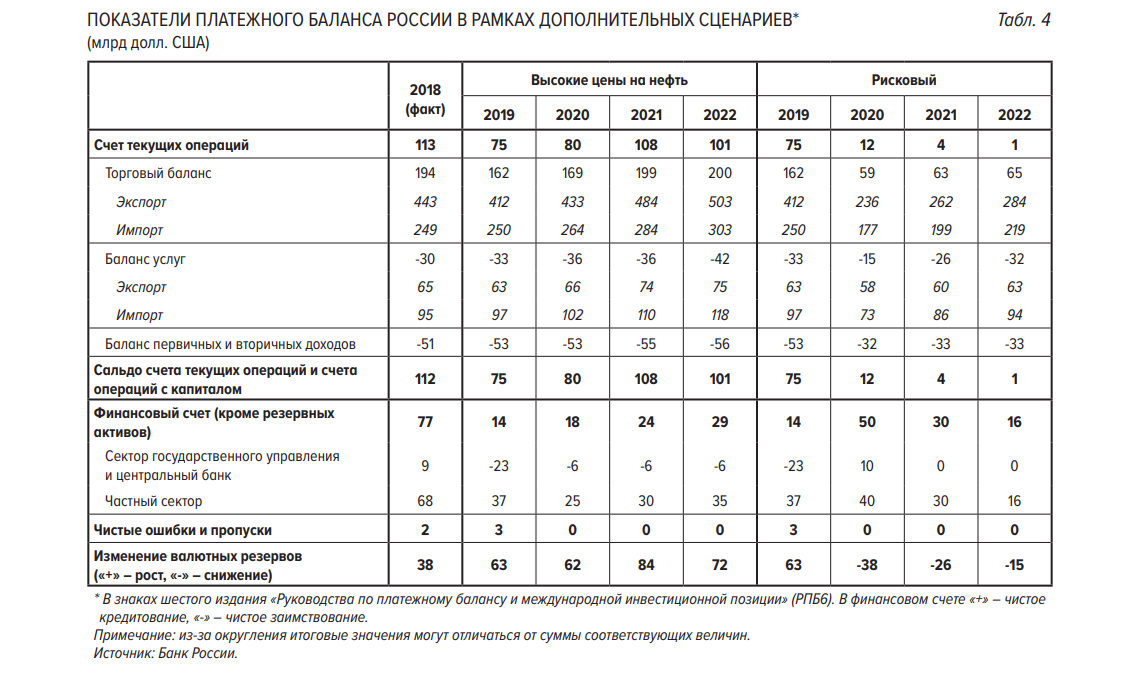 ЦБ рассказал, что ждет Россию с нефтью по $25 2
