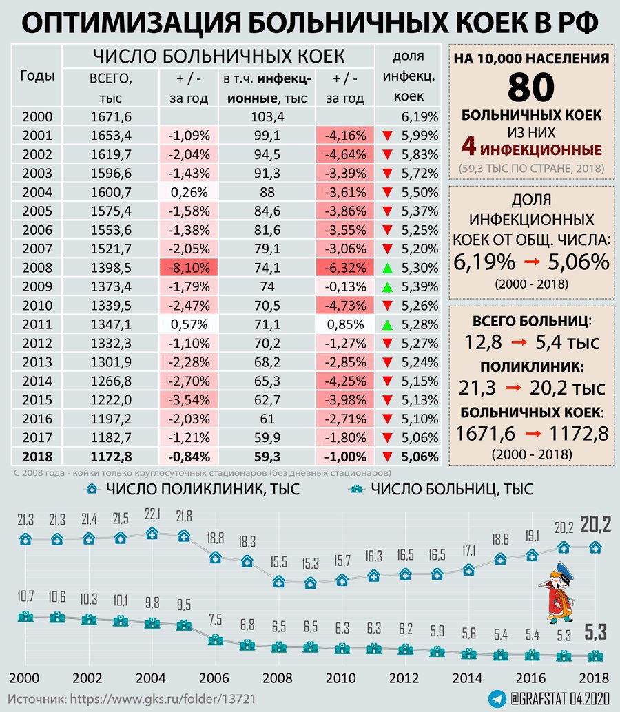 Число больничных коек в России