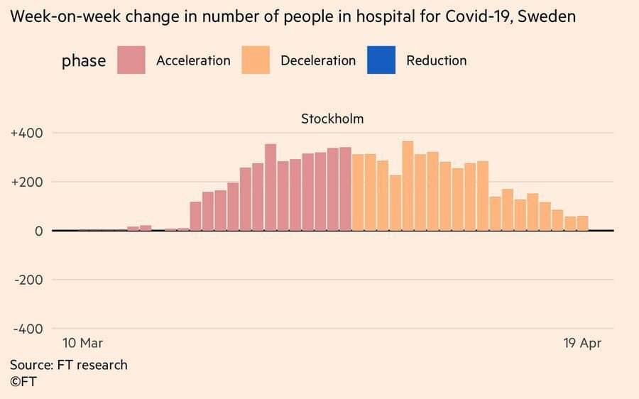 Швеция успешно миновала пик роста больных