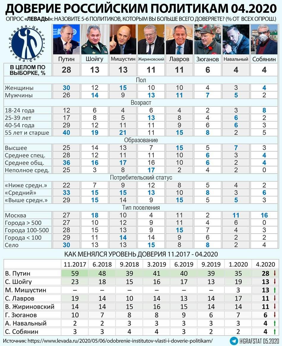 Доверие политикам 04.2020 (опрос Левады).