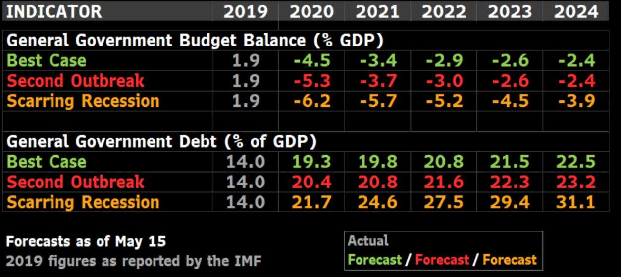 Показатели бюджетного дефицита и гос.долга России.