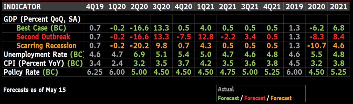 Сценарии развития экономики России от Bloomberg Economics.