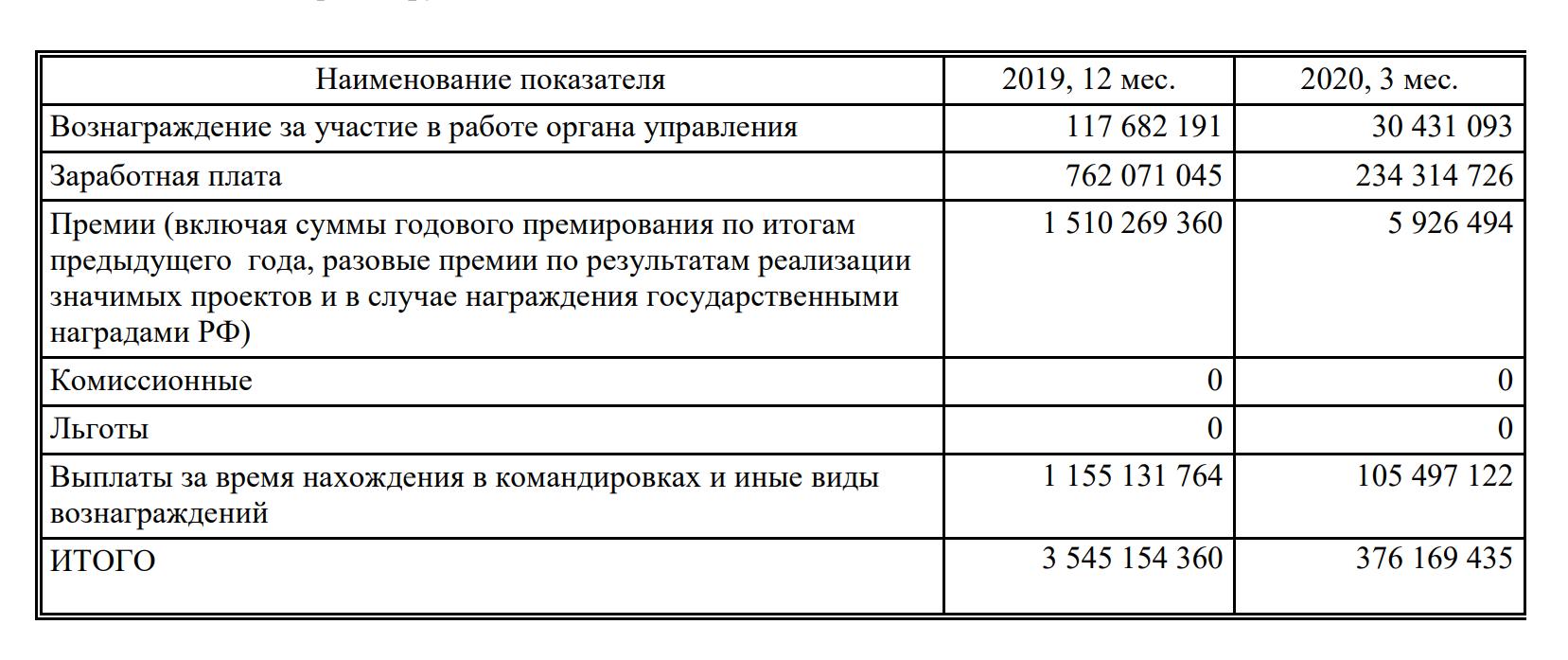 Правление «Роснефти» получило премии на фоне убытка в 156 миллиардов рублей