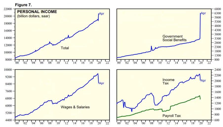 Динамика доходов населения США.