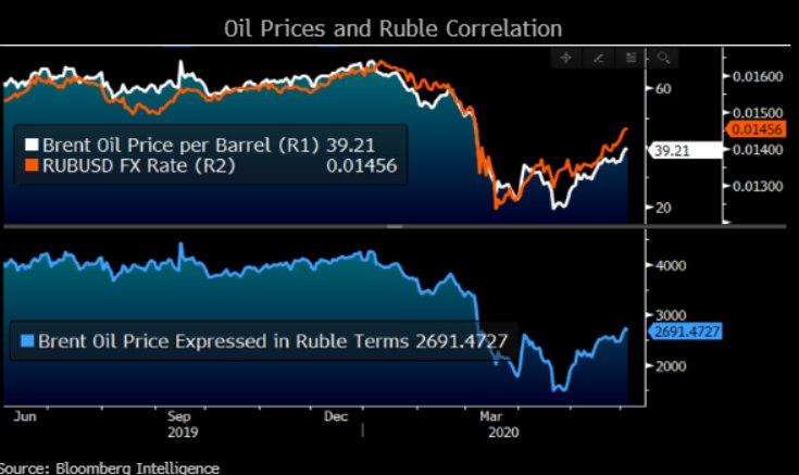 Динамика цен на нефть и курс рубля к доллару.