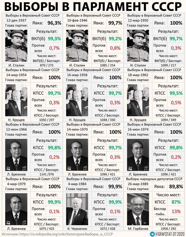 Выборы в СССР_ явка и результат 1937 - 1989