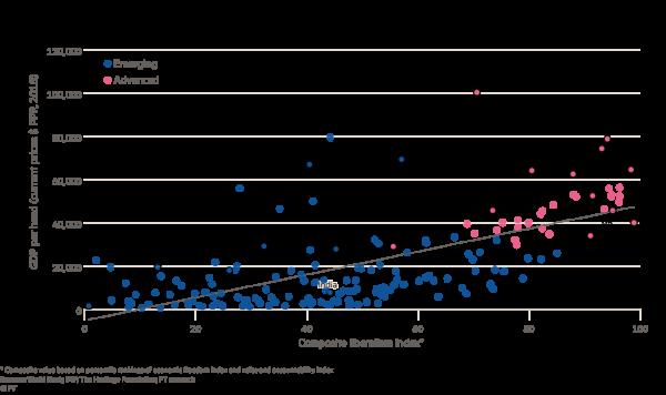 ВВП на душу населения и индекс либерализма
