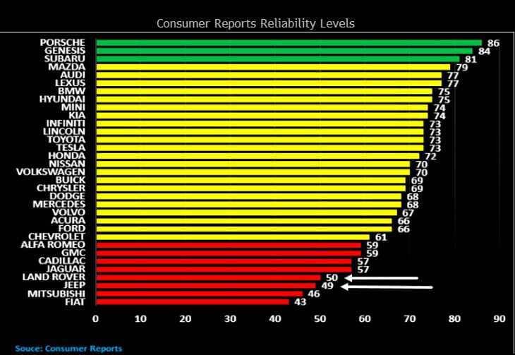 Уровень надежности автомобилей согласно оценкам потребителей.