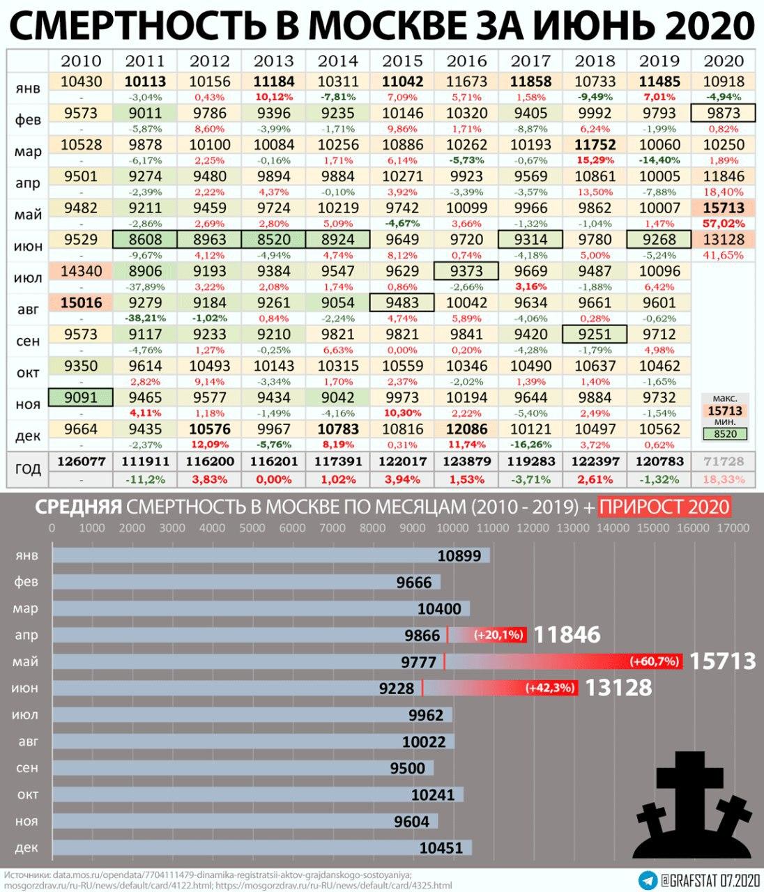 Смертность в МСК в июне 2020.