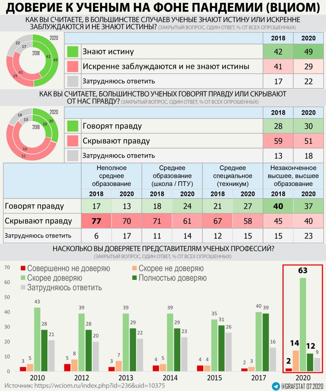Доверие к ученым в РФ снижается на фоне пандемии
