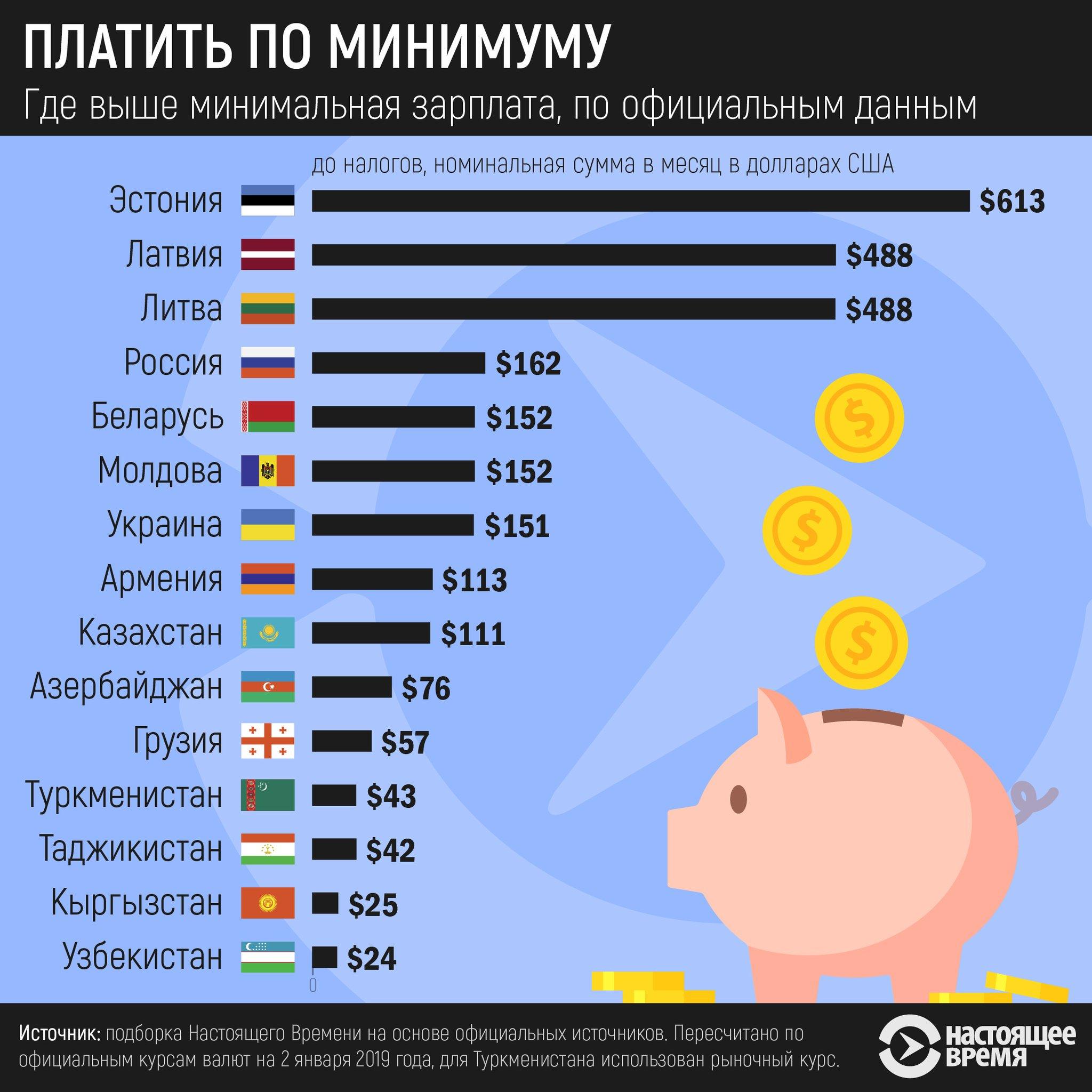Уровень минимальных зарплат в странах СНГ за 2019 год.