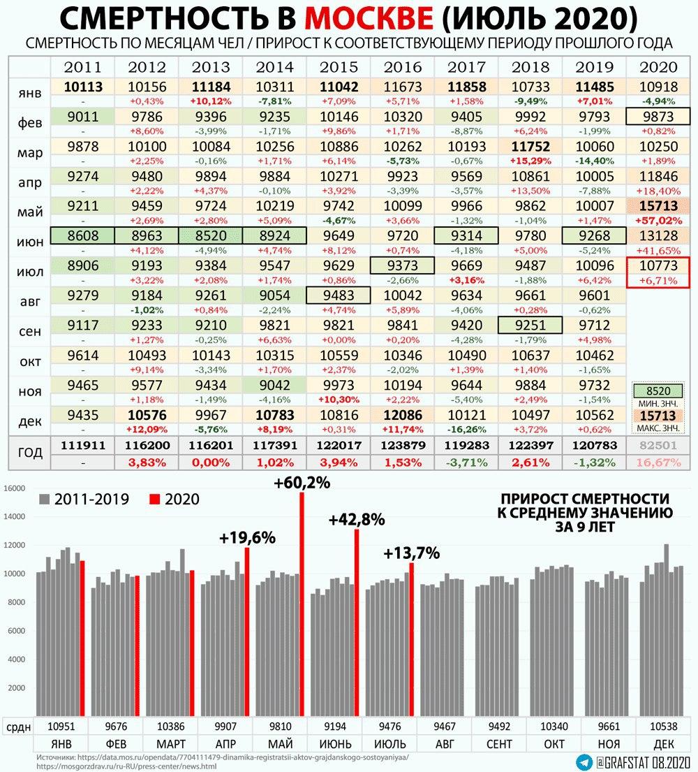 Смертность за июль в МСК и СПБ.1