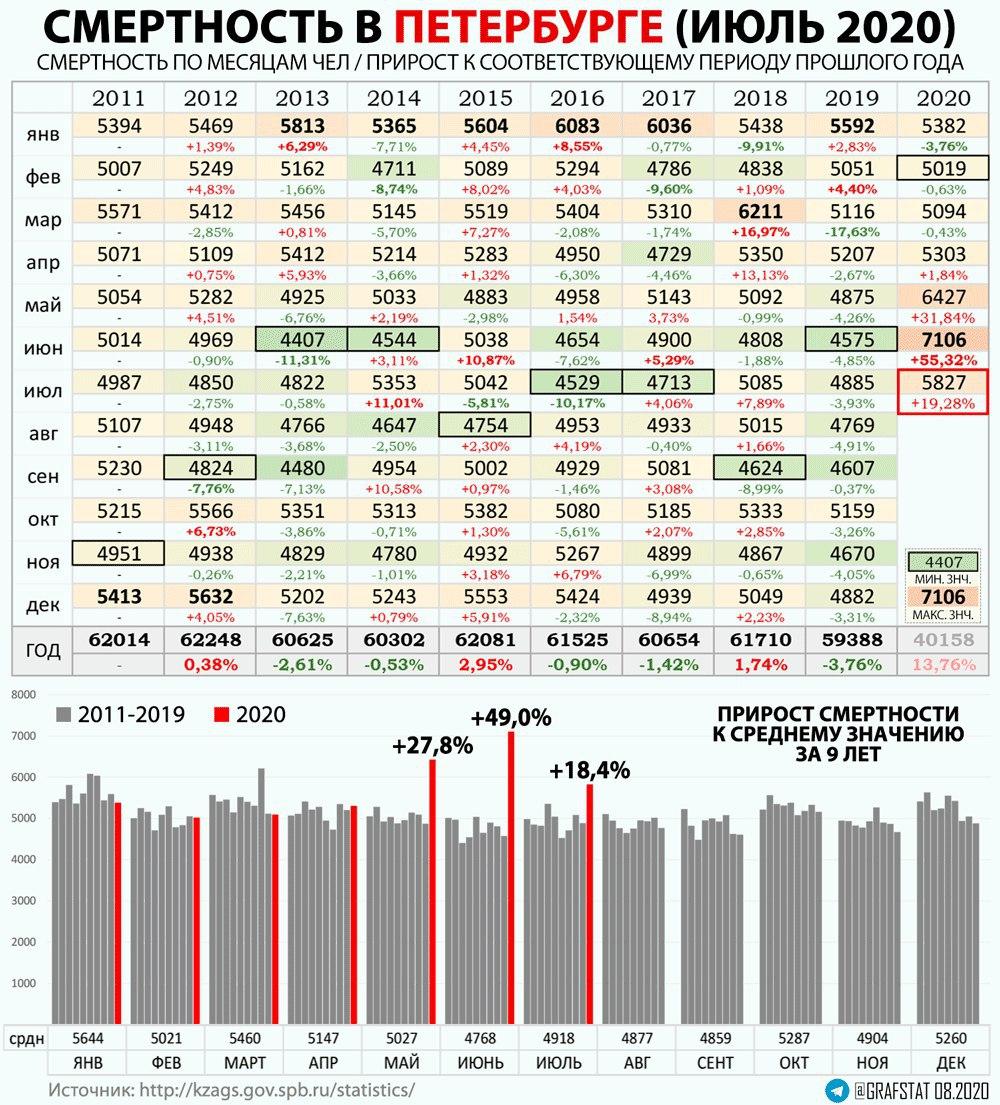 Смертность за июль в МСК и СПБ.2