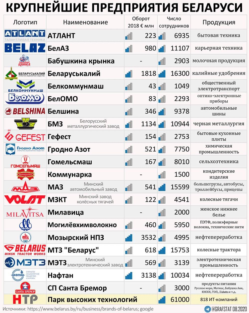Самые известные предприятия Беларуси.