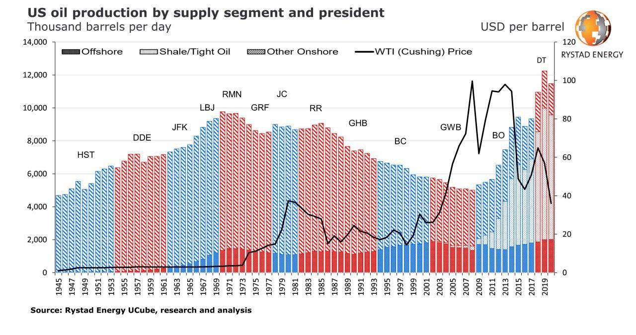Американская нефтедобыча