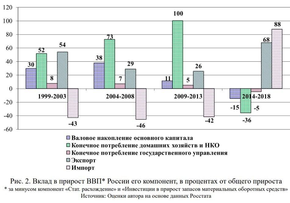 Вся картина экономической истории России