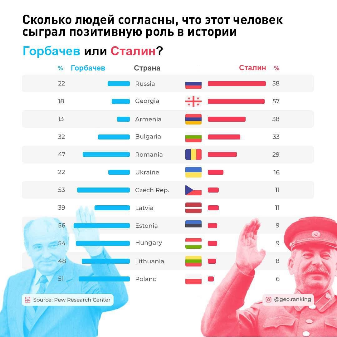 Горбачев или Сталин