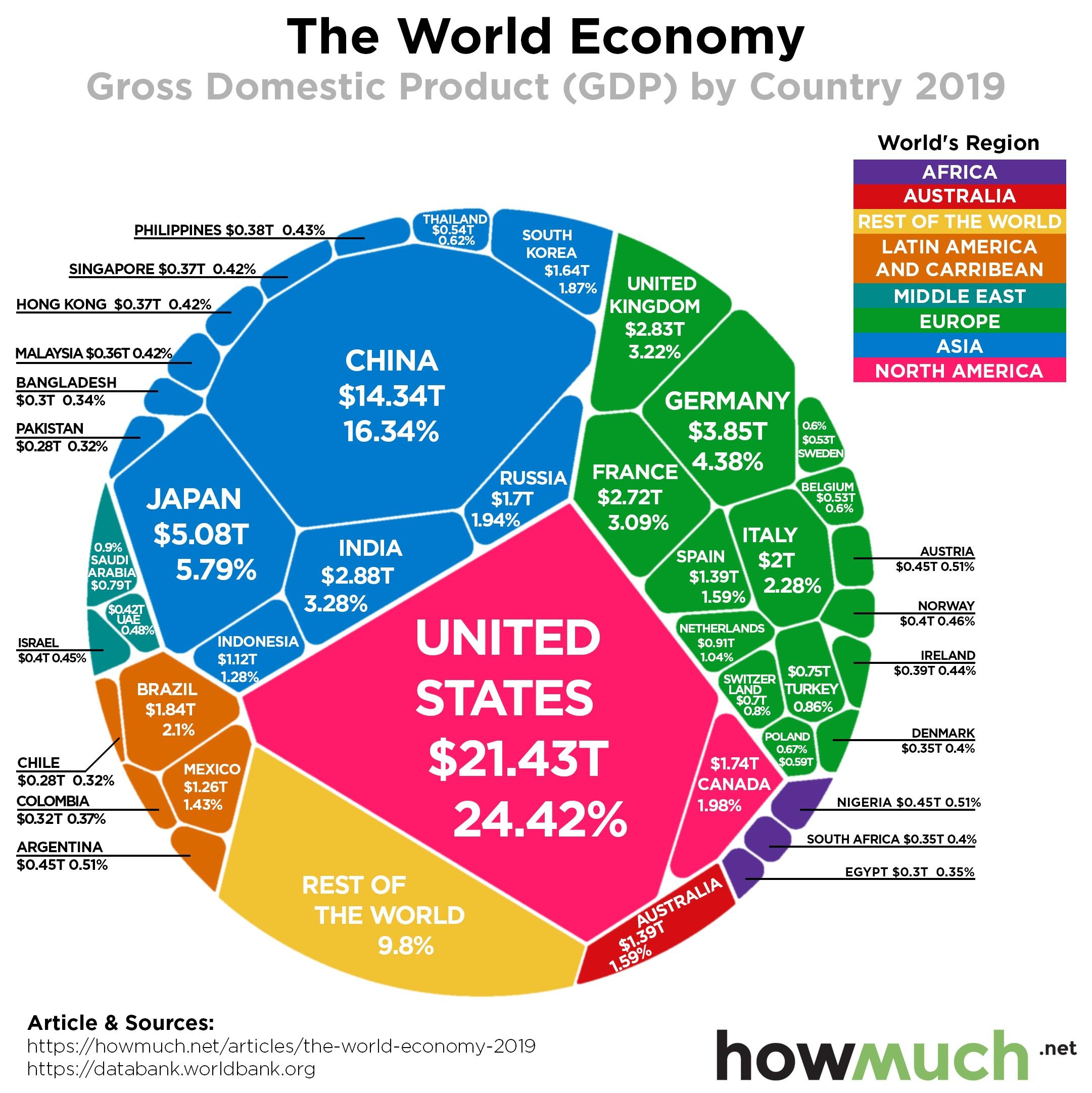 GDP-World-2019-Draft-5-fe00