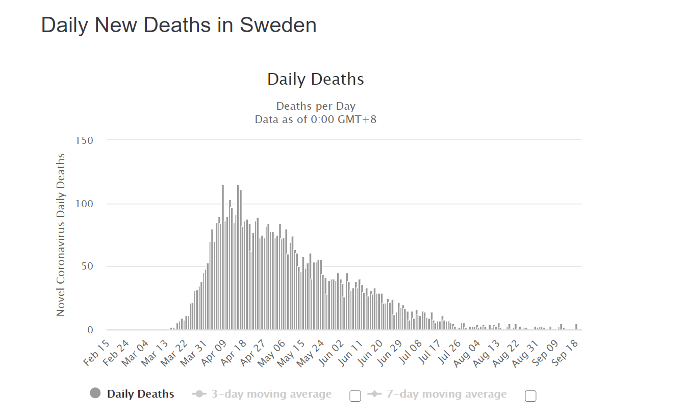 Daily New Deaths in Sweden