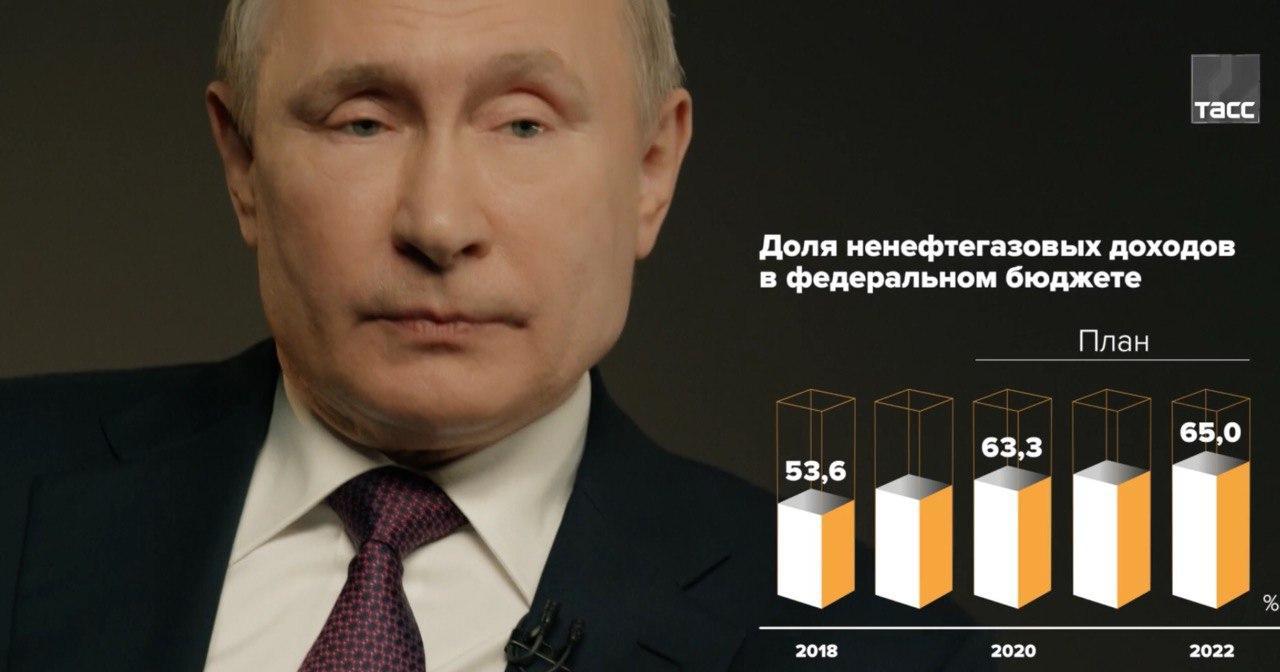 putin-objavil-o-snizhenii-neftjanoj-zavisimosti-rossijskoj-jekonomiki-no-zavisimost-rastet-i-padaet-vmeste-s-cenami-na-neft-1